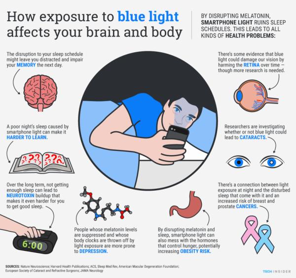 Smartfon – niebieskie światło, które wpływa na Twój mózg i ciało